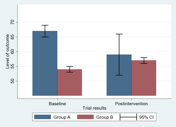 Two groups, bargraphs, confidence intervals at baseline/post-intervention