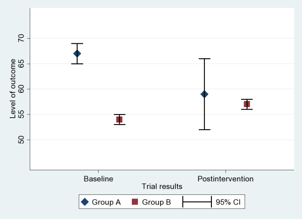 Two groups, point estimates, confidence intervals at baseline/post-intervention